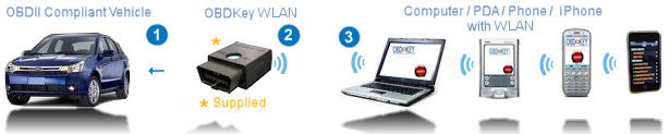 OBDKey :: OBD WLAN / WIFI / Wireless Lan